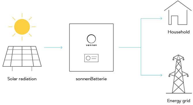 Sonnen batteri pris - sonnenbatteri